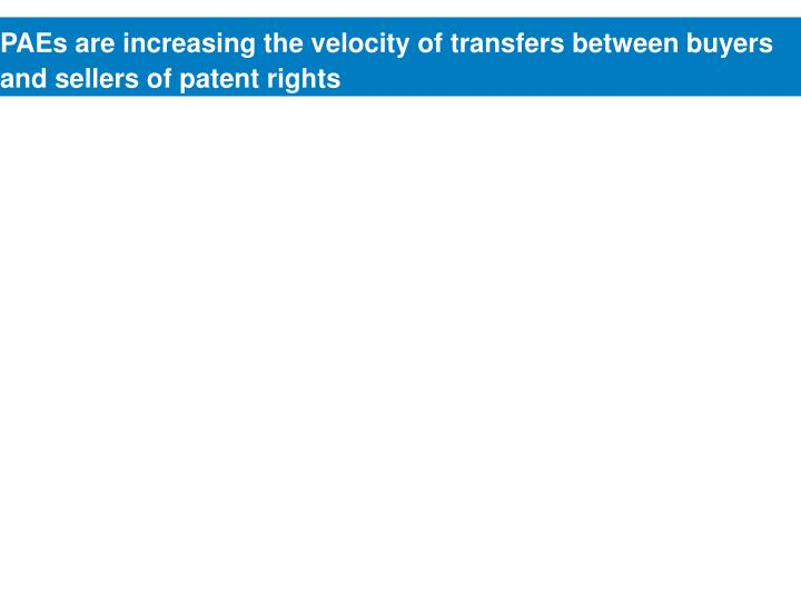 PAEs are increasing the velocity of transfers between buyers and sellers of patent rights