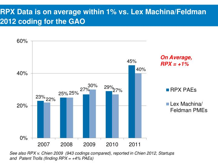 RPX Data is on average within 1% vs.