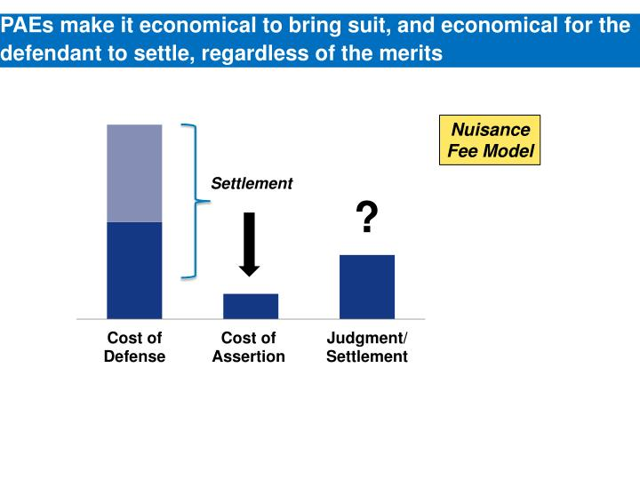 PAEs make it economical to bring suit, and economical for the defendant to settle, regardless of the merits