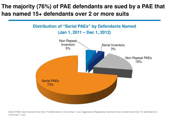 The majority (76%) of PAE defendants are sued by a PAE that has named 15+ defendants over 2 or more suits