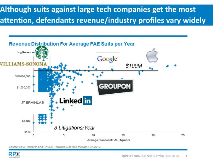 Although suits against large tech companies get the most attention, defendants revenue/industry profiles vary widely
