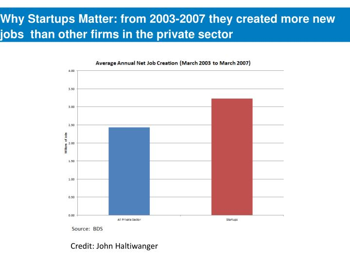 Why Startups Matter: from 2003-2007 they created more new jobs  than other firms in the private sector
