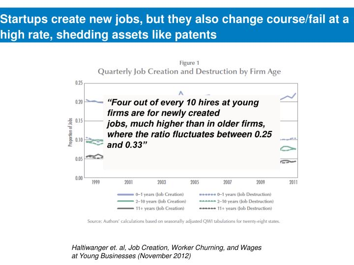 Startups create new jobs, but they also change course/fail at a high rate, shedding assets like patents