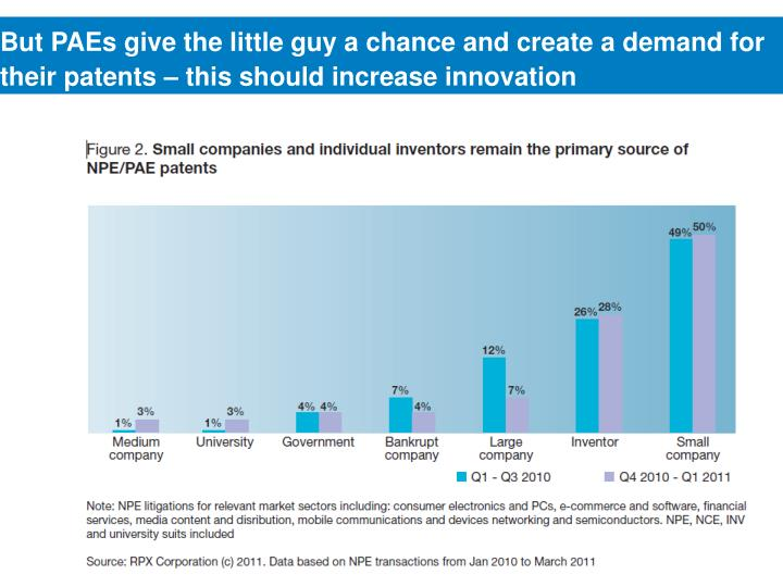 But PAEs give the little guy a chance and create a demand for their patents – this should increase innovation