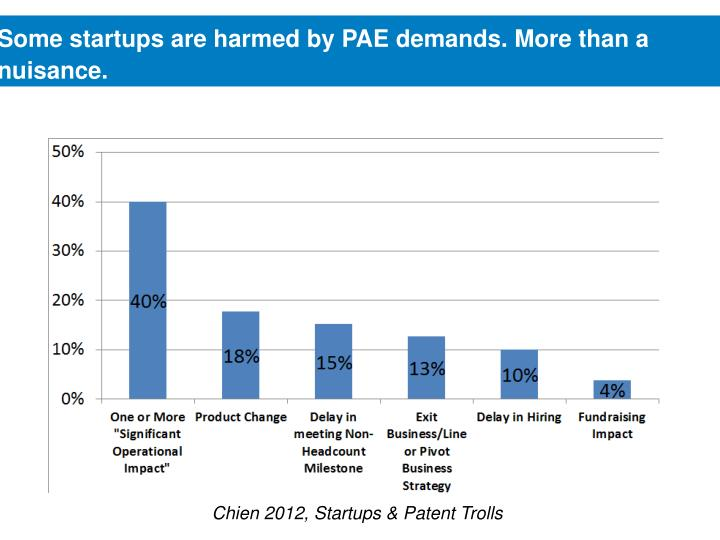 Some startups are harmed by PAE demands. More than a nuisance.