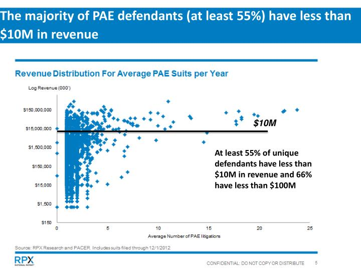 The majority of PAE defendants (at least 55%) have less than $10M in revenue