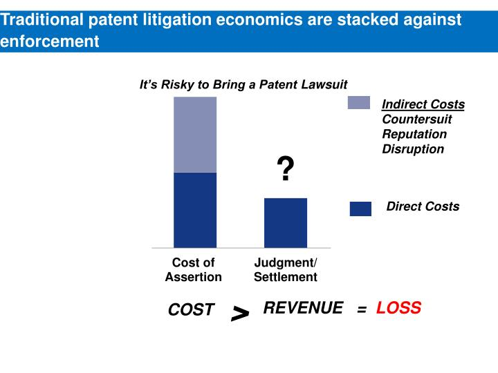 Traditional patent litigation economics are stacked against enforcement