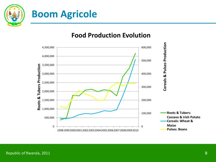 Boom Agricole