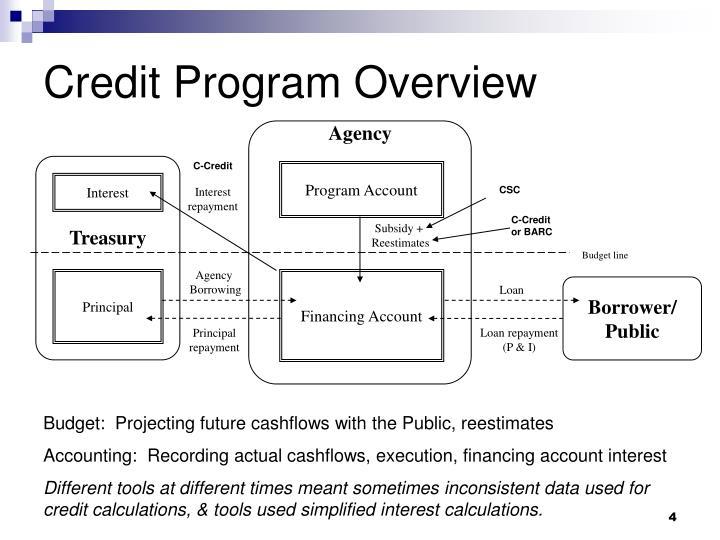 Credit Program Overview