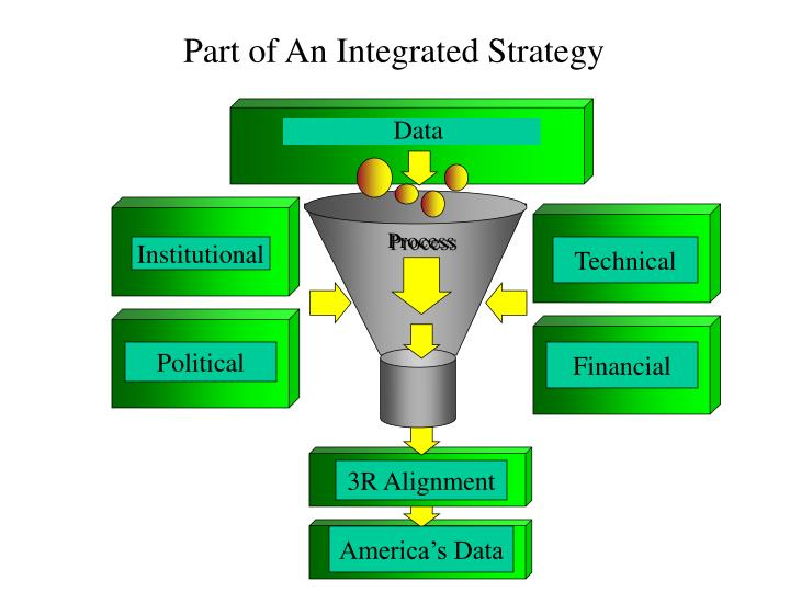 Part of An Integrated Strategy
