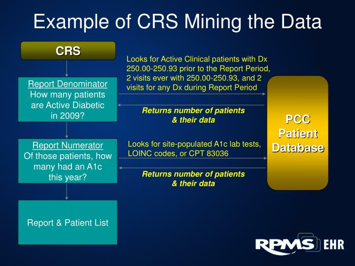 Example of CRS Mining the Data