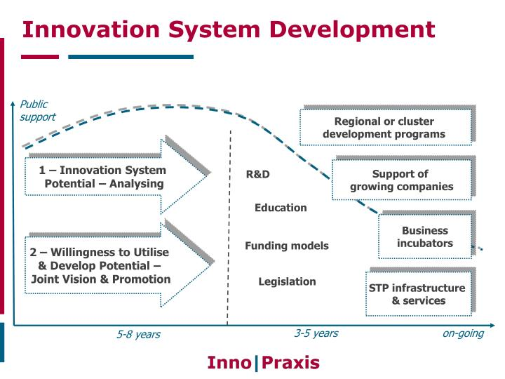 Innovation System Development