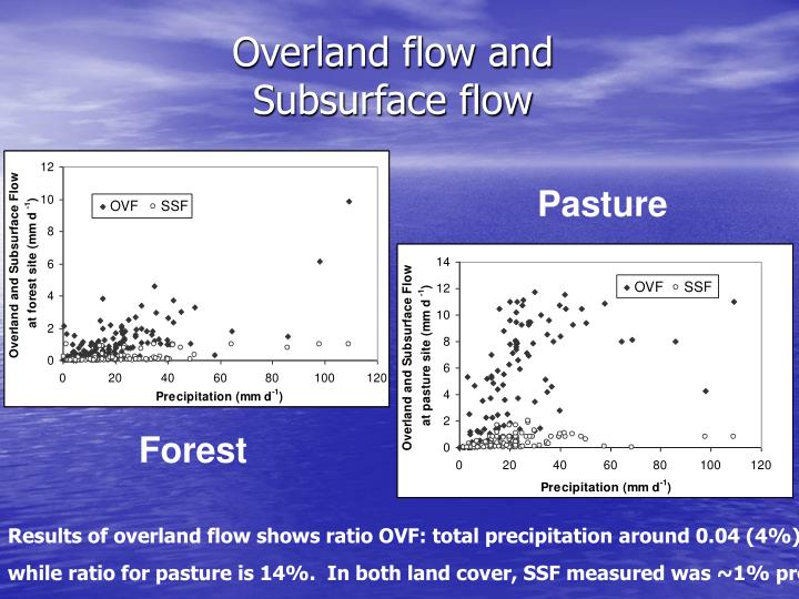 Overland flow and