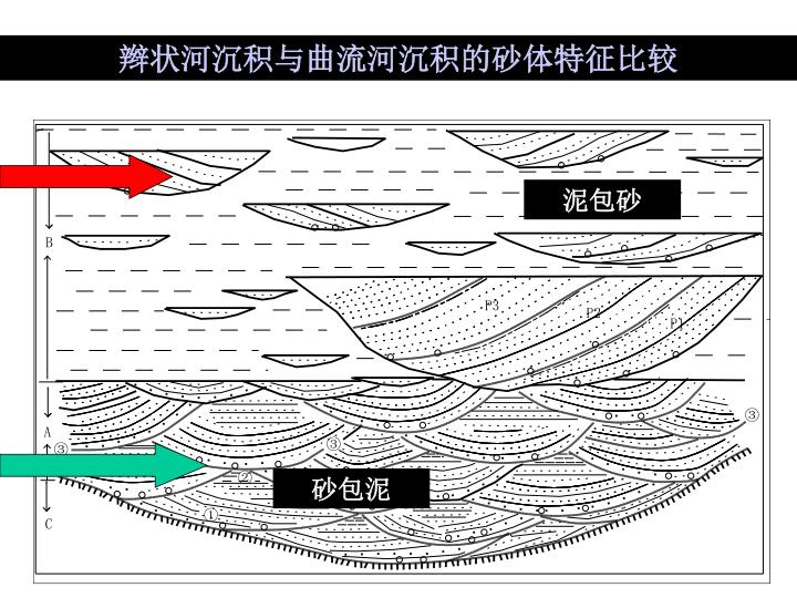 辫状河沉积与曲流河沉积的砂体特征比较