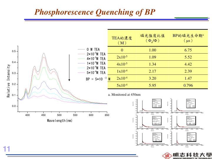 Phosphorescence Quenching of BP