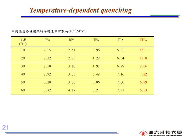 Temperature-dependent quenching