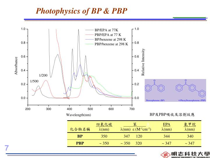 Photophysics of BP & PBP