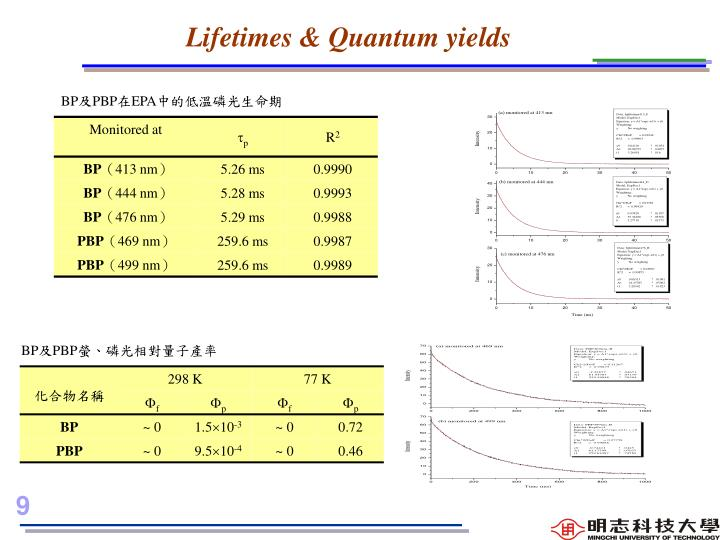 Lifetimes & Quantum yields