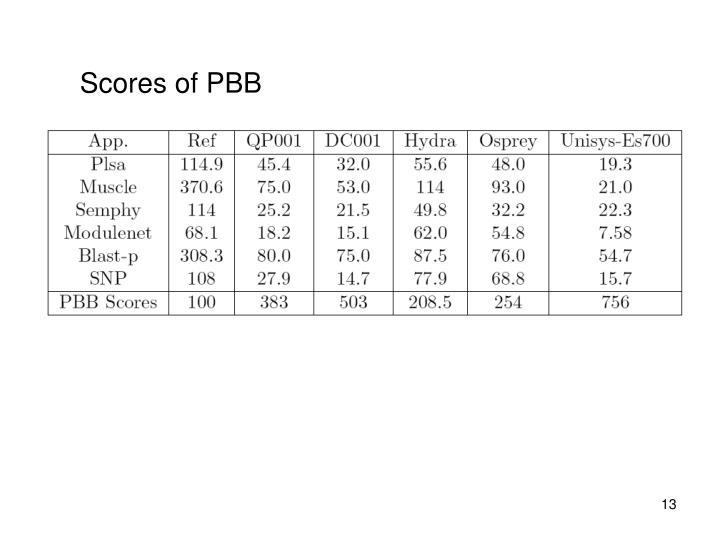Scores of PBB