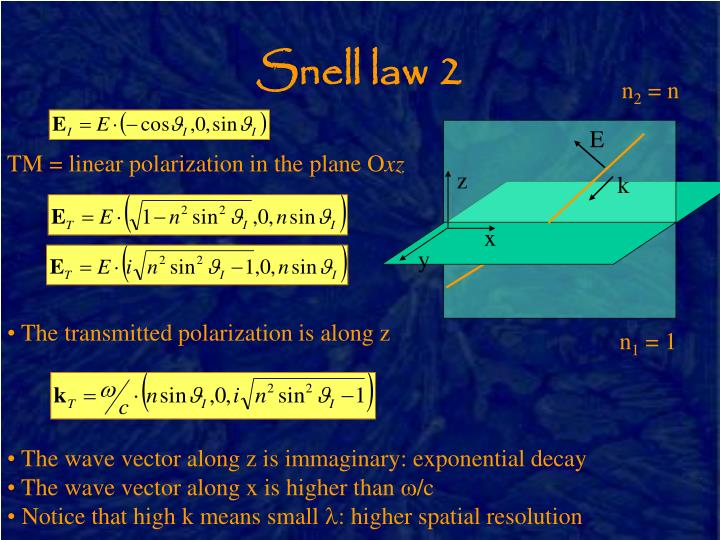 Snell law 2