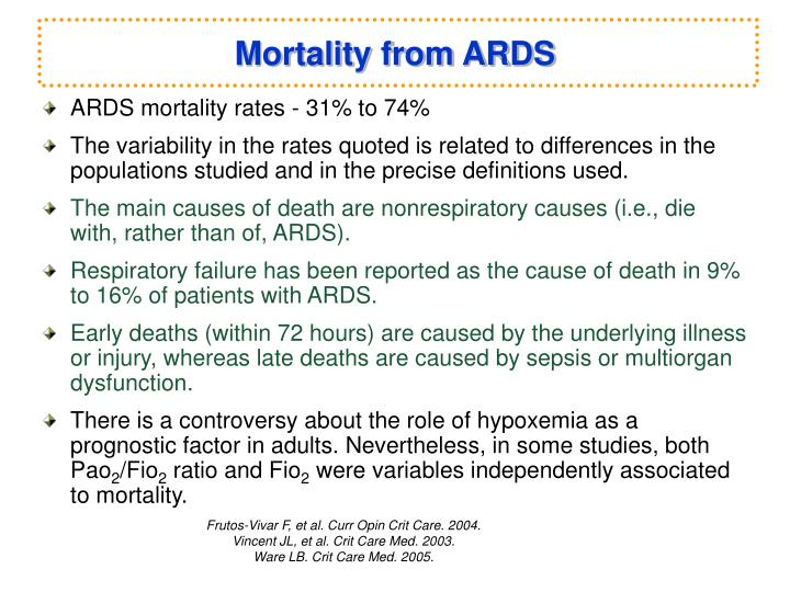 Mortality from ARDS