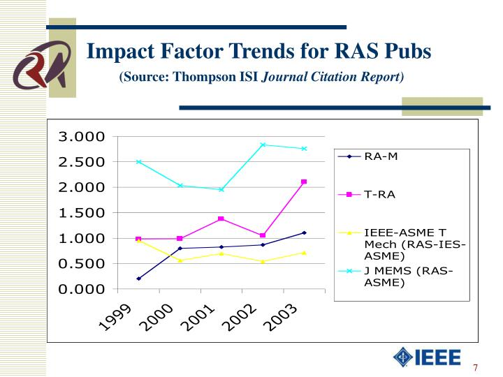 Impact Factor Trends for RAS Pubs