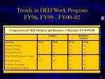 trends in oed work program fy96 fy99 fy00 02