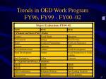trends in oed work program fy96 fy99 fy00 022