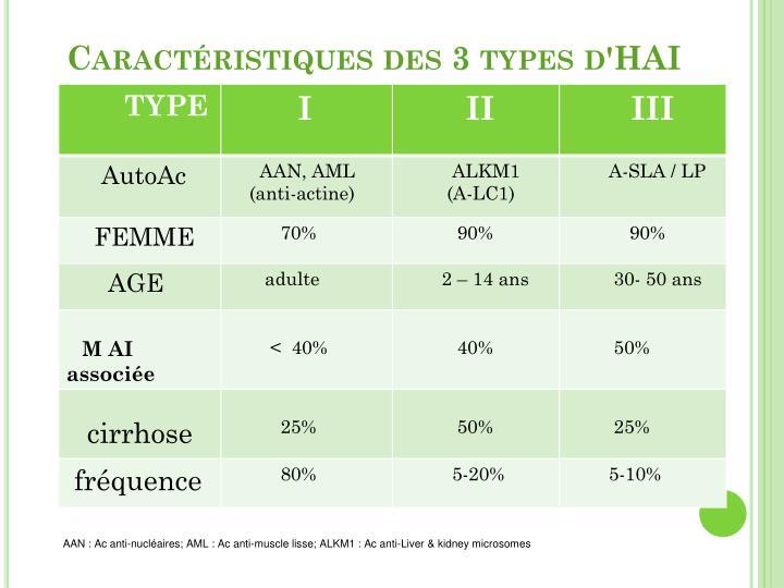 Caractéristiques des 3 types d'HAI