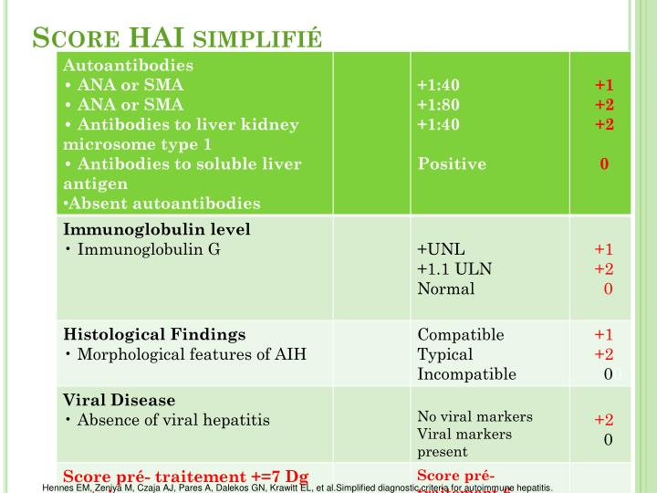Score HAI simplifié