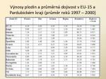 v nosy plodin a pr m rn dojivost v eu 15 a pardubick m kraji pr m r rok 1997 2000