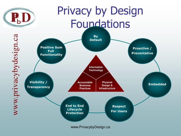 Privacy by Design Foundations