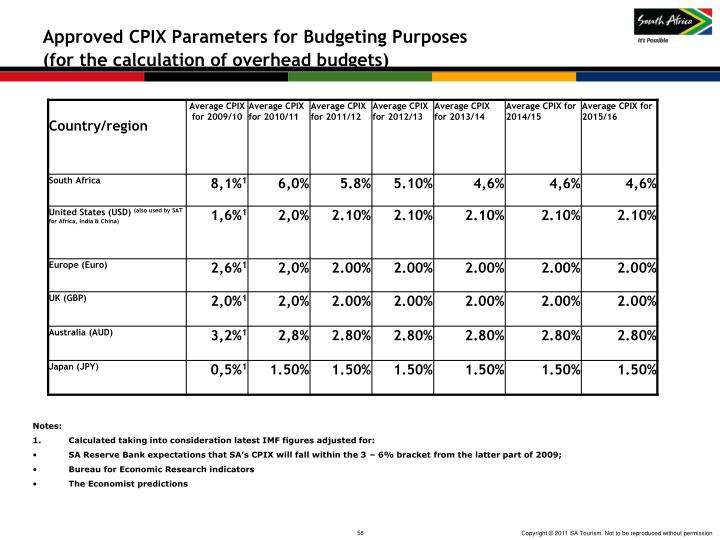 Approved CPIX Parameters for Budgeting Purposes
