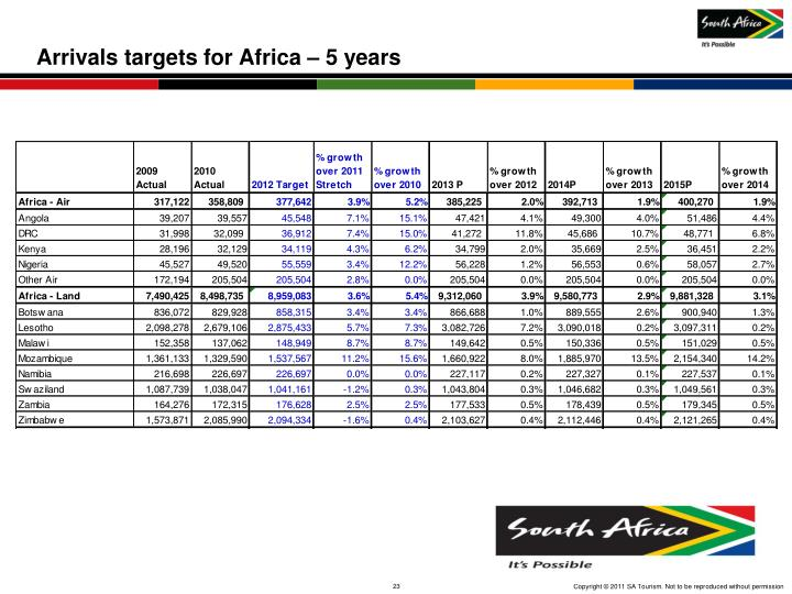 Arrivals targets for Africa – 5 years