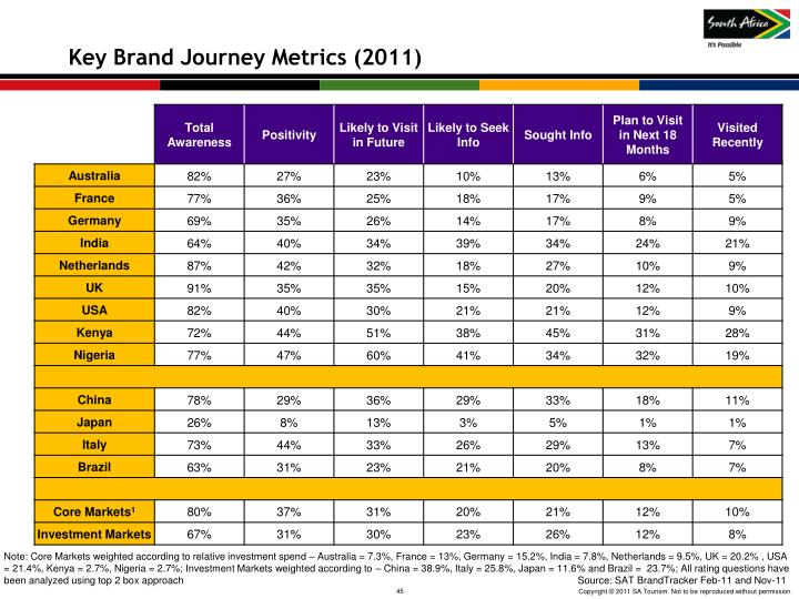 Key Brand Journey Metrics (2011)