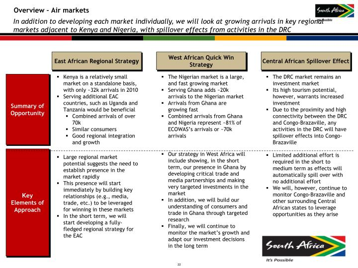 Overview – Air markets