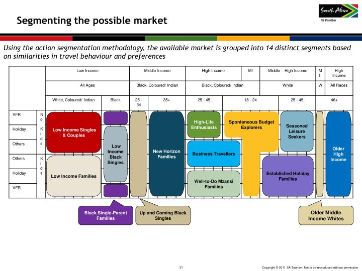 Segmenting the possible market
