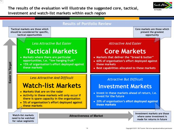The results of the evaluation will illustrate the suggested core, tactical,