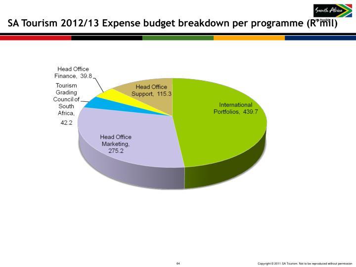 SA Tourism 2012/13 Expense budget breakdown per programme (R'mil)