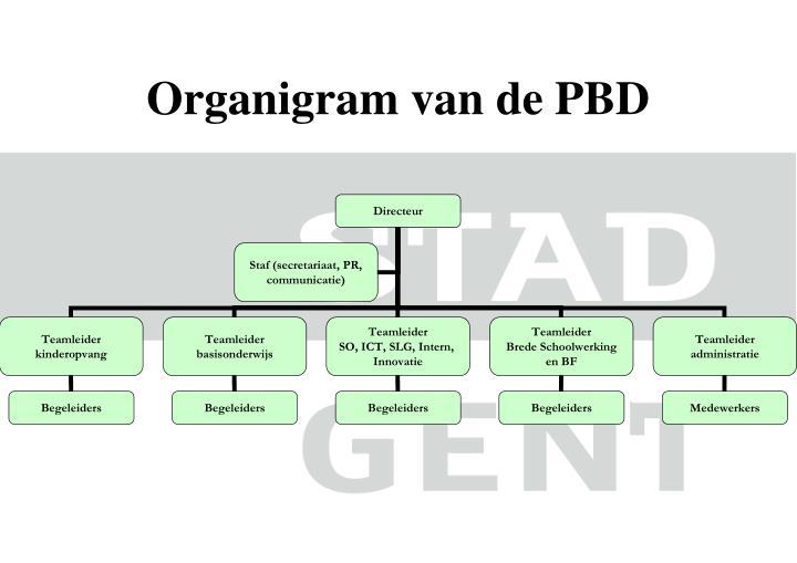 Organigram van de PBD