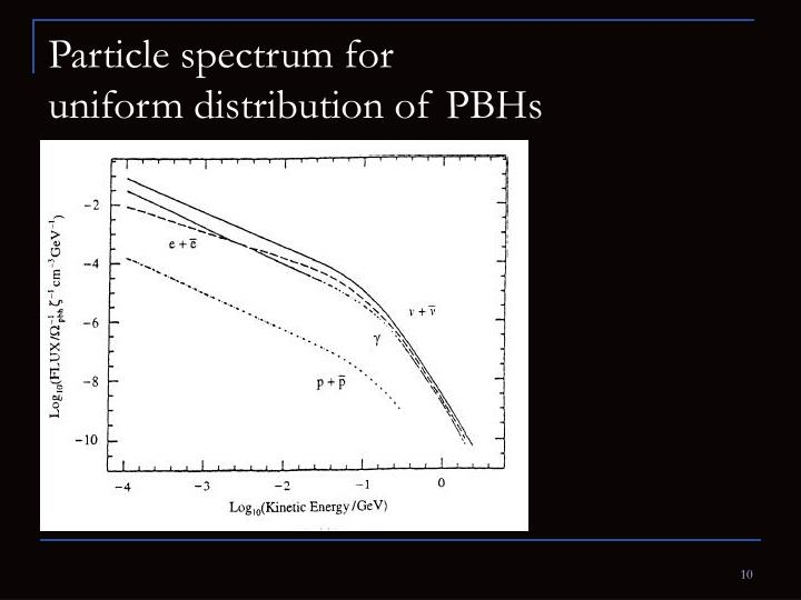 Particle spectrum for