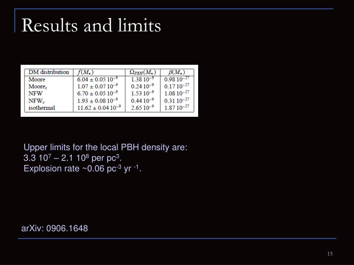 Results and limits