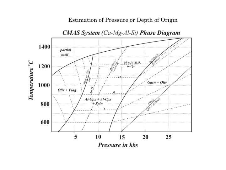 Estimation of Pressure or Depth of Origin