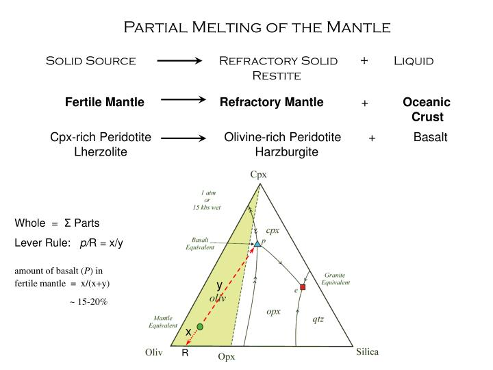 Partial Melting of the Mantle
