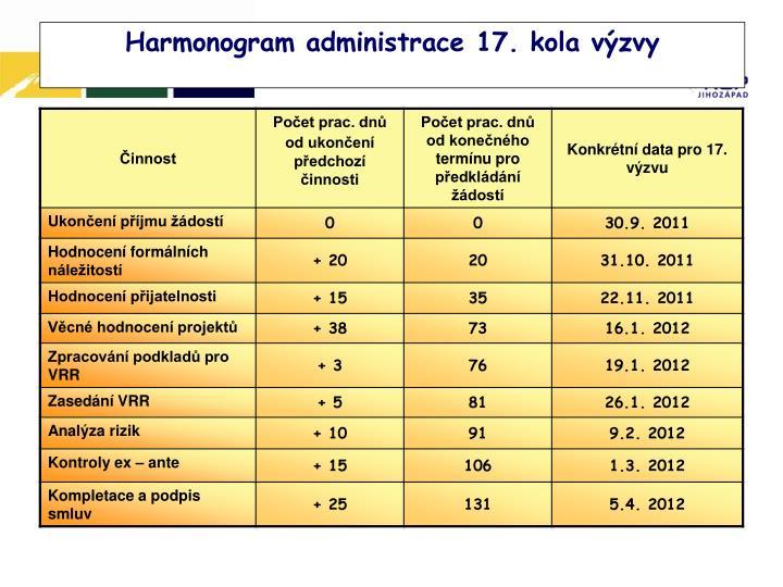 Harmonogram administrace 17. kola výzvy