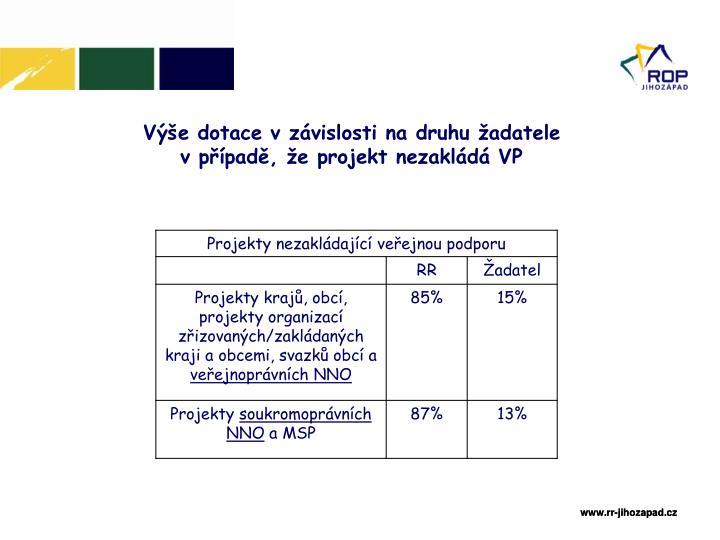 Výše dotace v závislosti na druhu žadatele v případě, že projekt nezakládá VP
