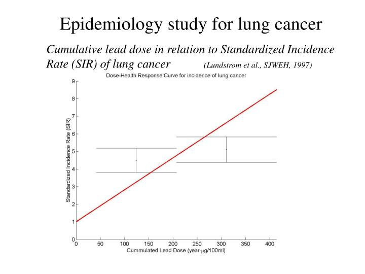 Epidemiology study for lung cancer