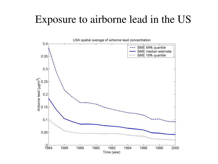 Exposure to airborne lead in the US