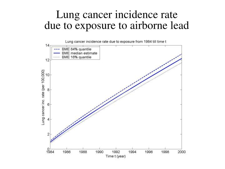 Lung cancer incidence rate