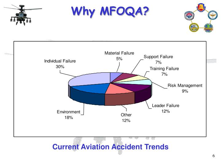 Why MFOQA?